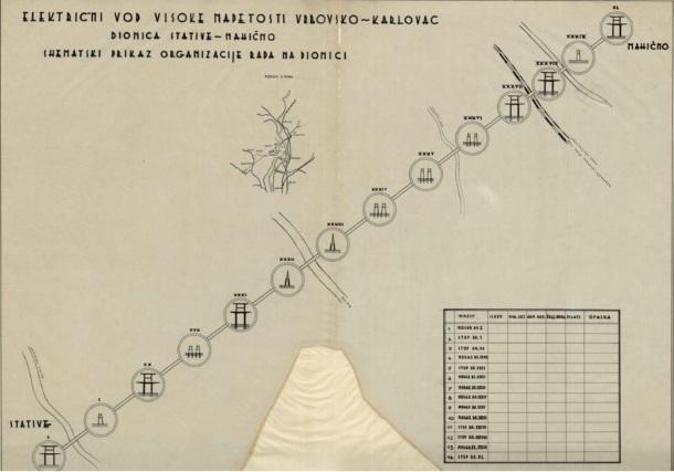 Izgradnja dalekovoda Lokve-Karlovac